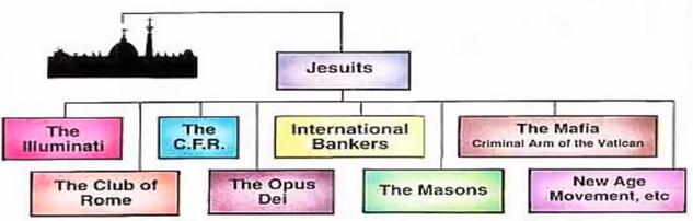 Jezuieten structuur